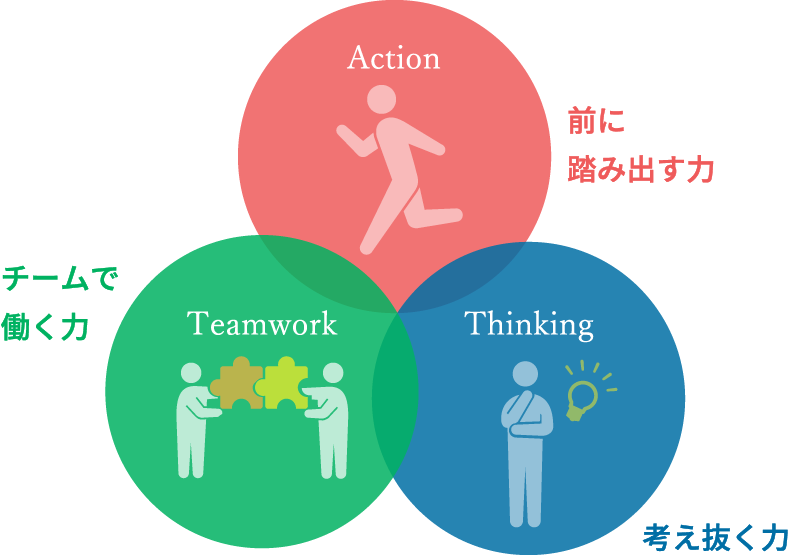 3つの社会人基礎力